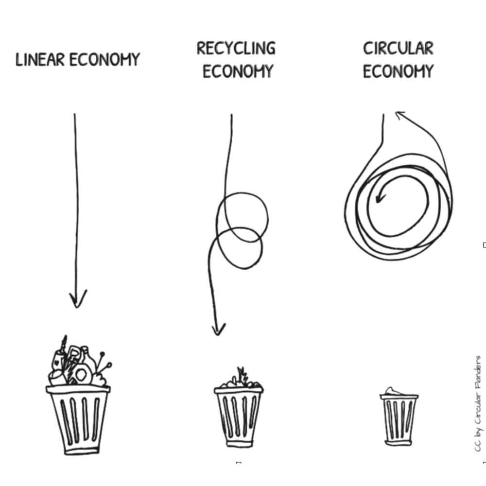 What is Circular Fashion | Circular Economy | CC by Circular Flanders | ECOLOOBKOOK