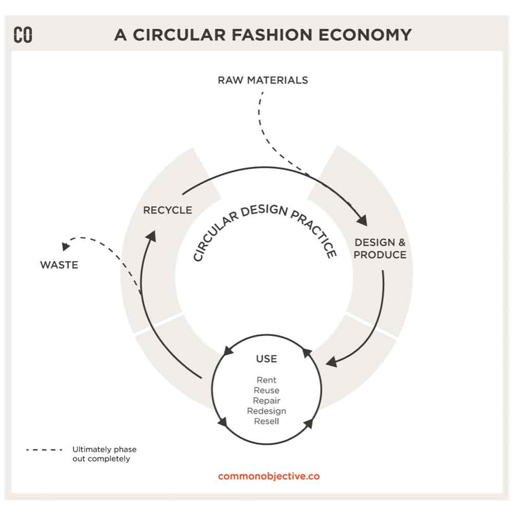 What is Circular Fashion? | Common Objective | ECOLOOKBOOK